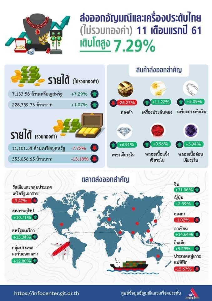 ส่งออกอัญมณีไม่รวมทองคำ 11 เดือนโต 7.29% เผยตลาดจีนพุ่งแรง