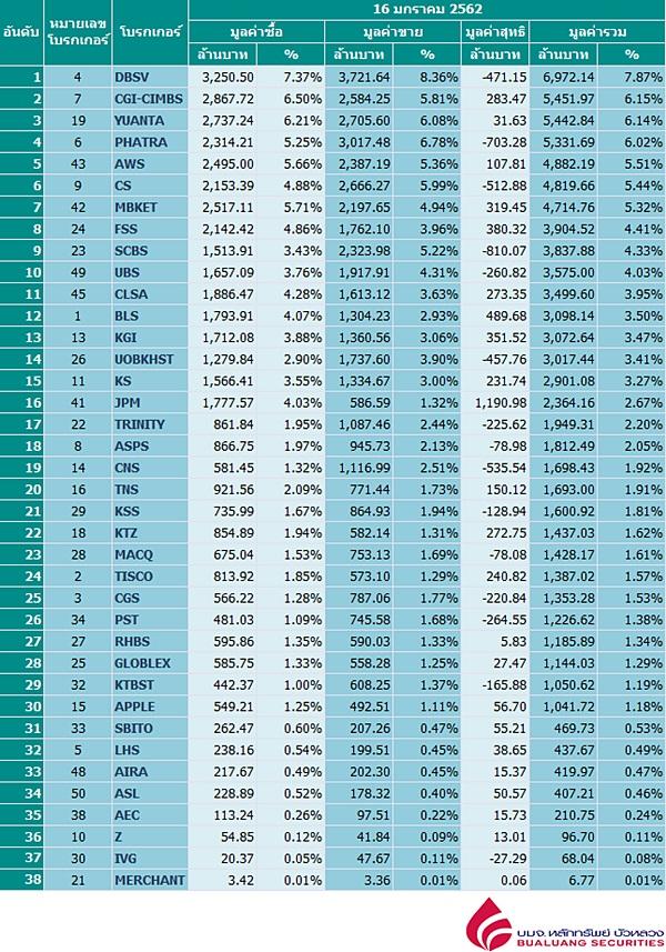 Broker ranking 16 Jan 2019