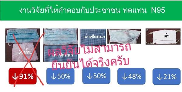 ผลวิจัยไม่ยืนยัน!! หน้ากากอนามัย ซ้อนทิชชู 2 ชั้น ป้องกันฝุ่น PM 2.5