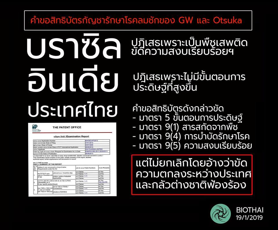 """ไบโอไทย จวกกรมทรัพย์สินฯ ไม่กล้าถอน 6 คำขอสิทธิบัตรกัญชา ต่างจาก """"บราซิล-อินเดีย"""" ยกเลิกทันที"""