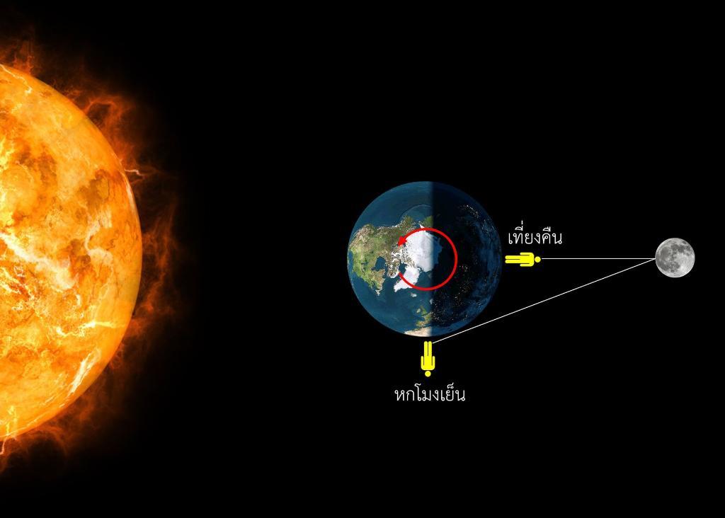 ภาพตัวอย่างแสดงตำแหน่งของผู้สังเกตบนโลกในการเห็นดวงจันทร์ในช่วงเวลาต่างๆ