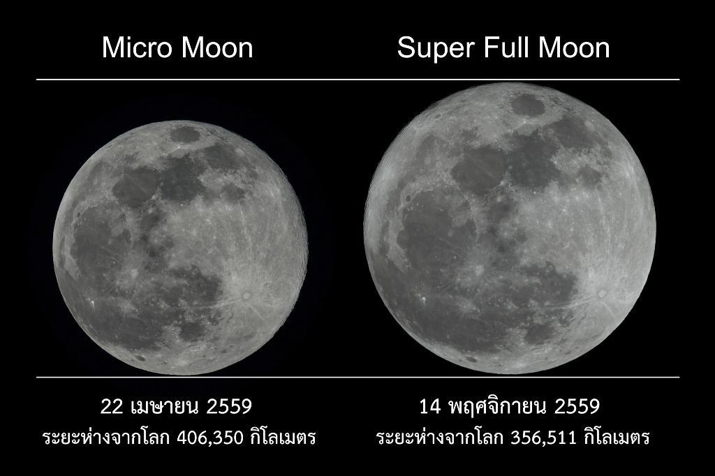ภาพเปรียบเทียบขนาดปรากฏของดวงจันทร์เต็มดวงใกล้-ไกลโลกที่สุดในรอบปี 2559