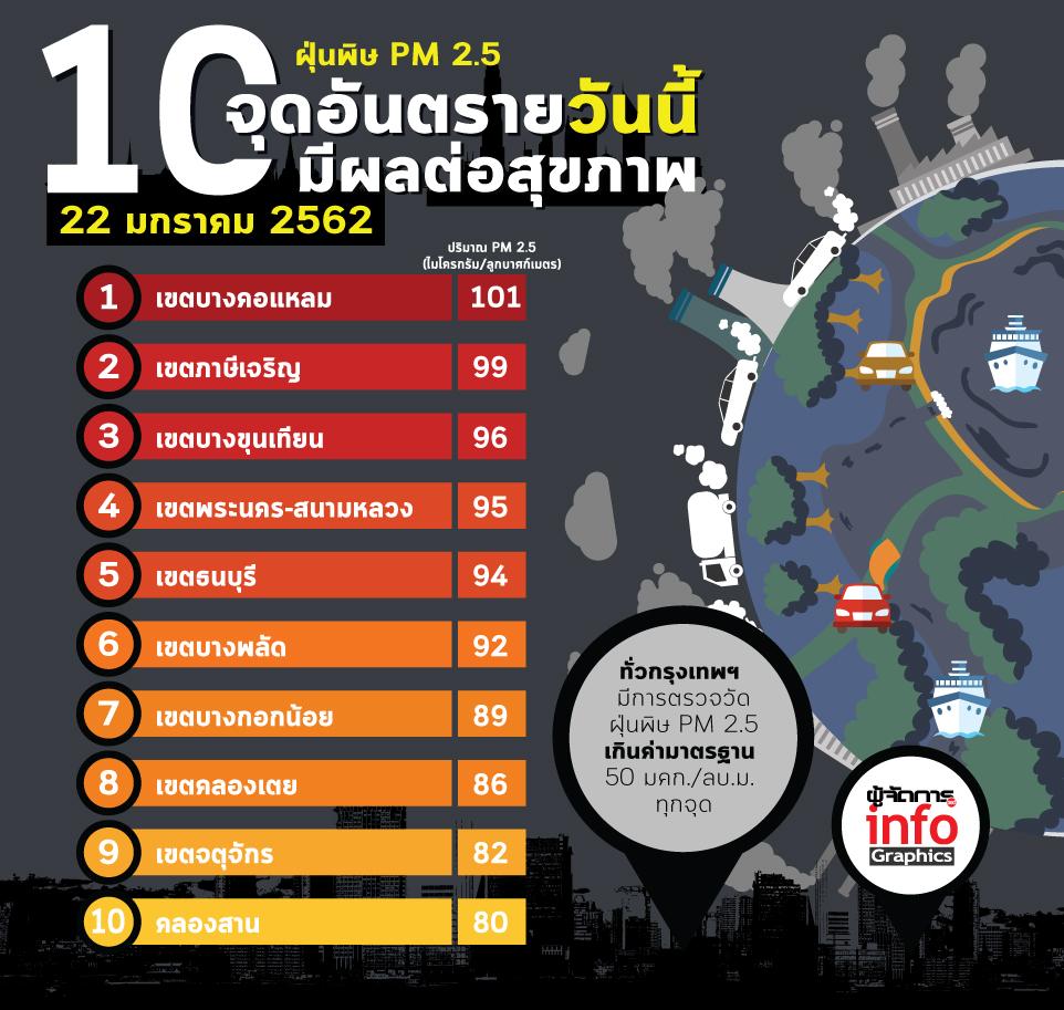 10 จุดอันตรายวันนี้ ค่าฝุ่นพิษ PM2.5 วิกฤติหนัก!!!