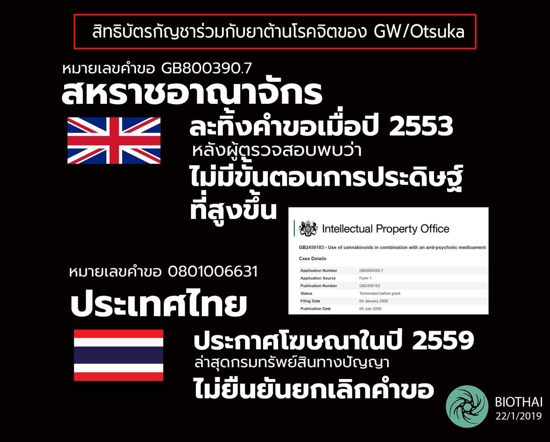 ไบโอไทย ลุยกดดันรัฐบาล แฉคำขอสิทธิบัตรกัญชาถูกละทิ้งในอังกฤษ แต่ให้โฆษณาในไทย ทั้งที่เป็นตัวเดียวกัน