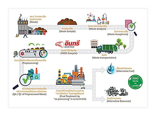 """เอกชน-รัฐตื่นตัวมุ่งนโยบาย Zero Waste to Landfill ส่งผล""""อินทรีอีโคฯ""""โต30%"""