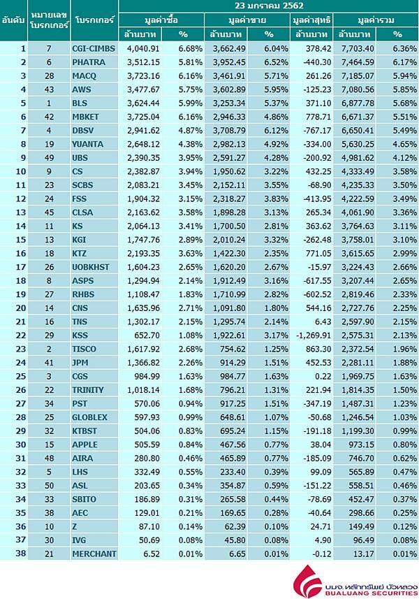 Broker ranking 23 Jan 2019