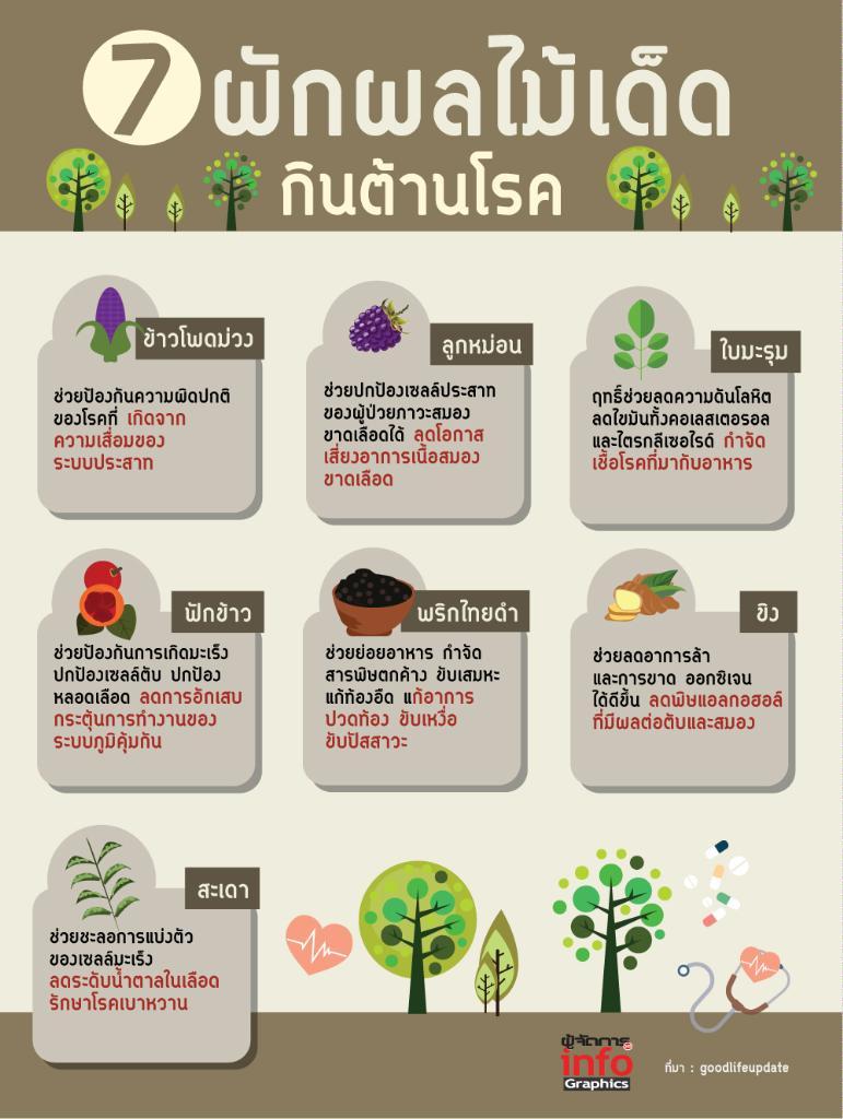 7 ผักผลไม้ เด็ดกินต้านโรค