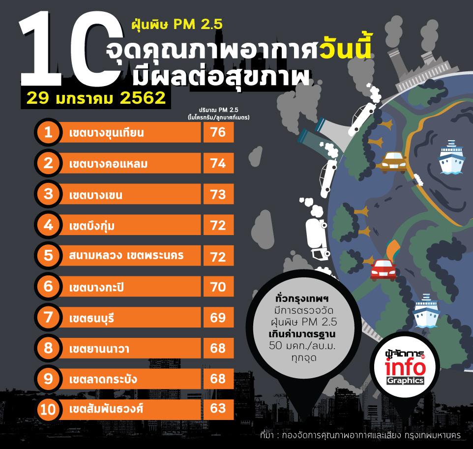 วิกฤตกว่าเดิม !!! 10 จุดคุณภาพอากาศ วันนี้