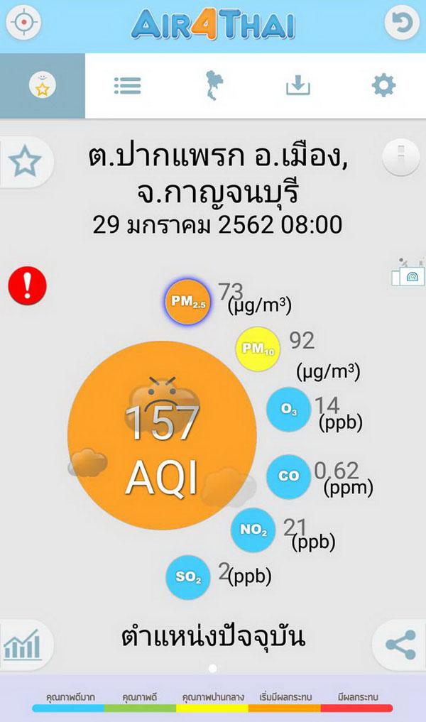 เตือนคนเมืองกาญจน์ ระวัง ฝุ่น PM 2.5 เป็นสีส้ม เริ่มมีผลกระทบต่อสุขภาพแล้ว