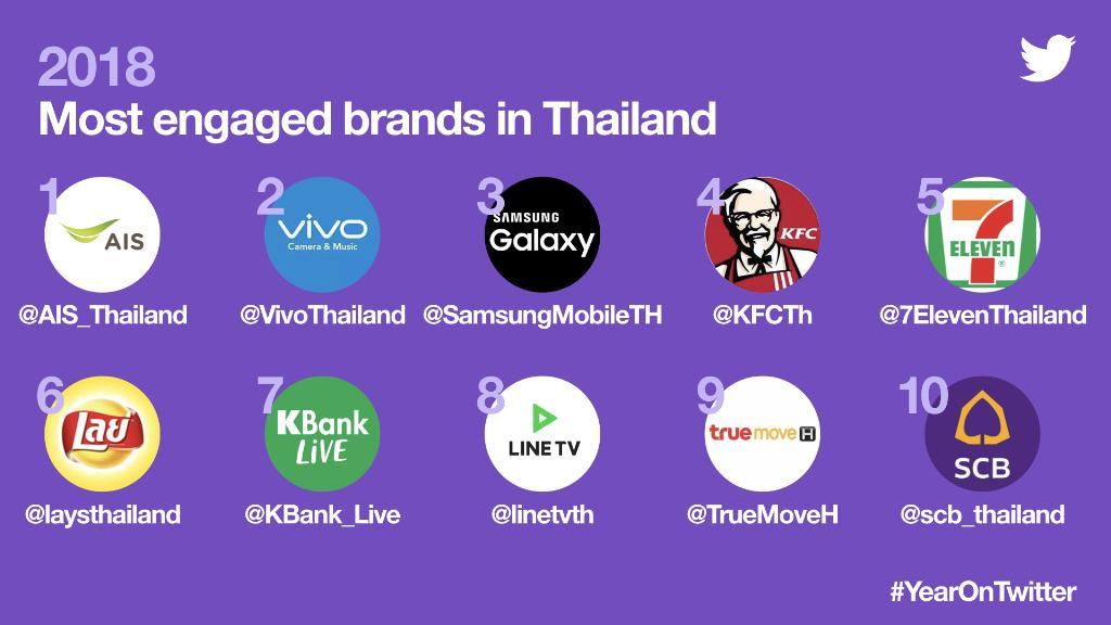 แฮชแท็กติดอันดับทวิตเตอร์ของประเทศไทยปี 2561