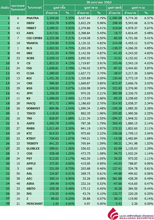 Broker ranking 30 Jan 2019