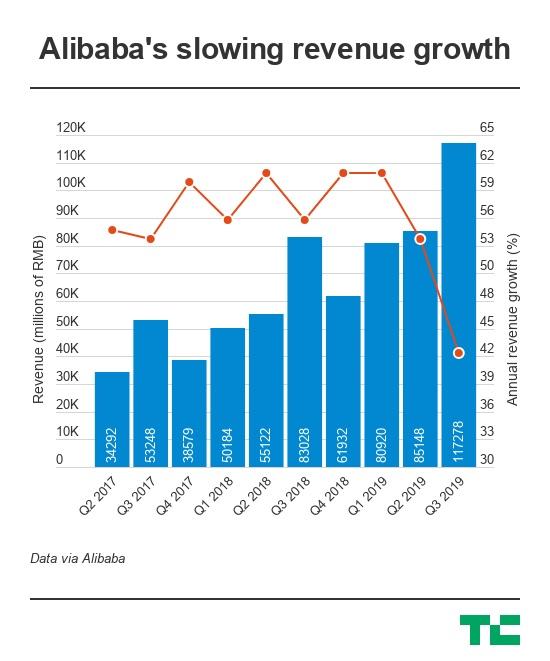 Alibaba เติบโตน้อยที่สุดในรอบ 3 ปี
