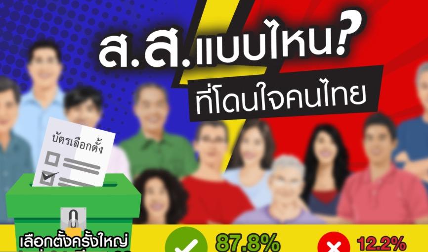 โพลชี้คนช่วยเหลือชุมชน มีความรู้ มีวิสัยทัศน์คือ ส.ส.โดนใจคนไทย