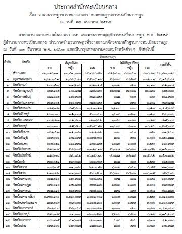 ตัวเลขประชากรไทยตลอดปี 61 ก่อนเลือกตั้ง ทะลุ 66,413,979 คน สัดส่วนหญิงสัญชาติไทยมากกว่าชาย 1,341,731 คน