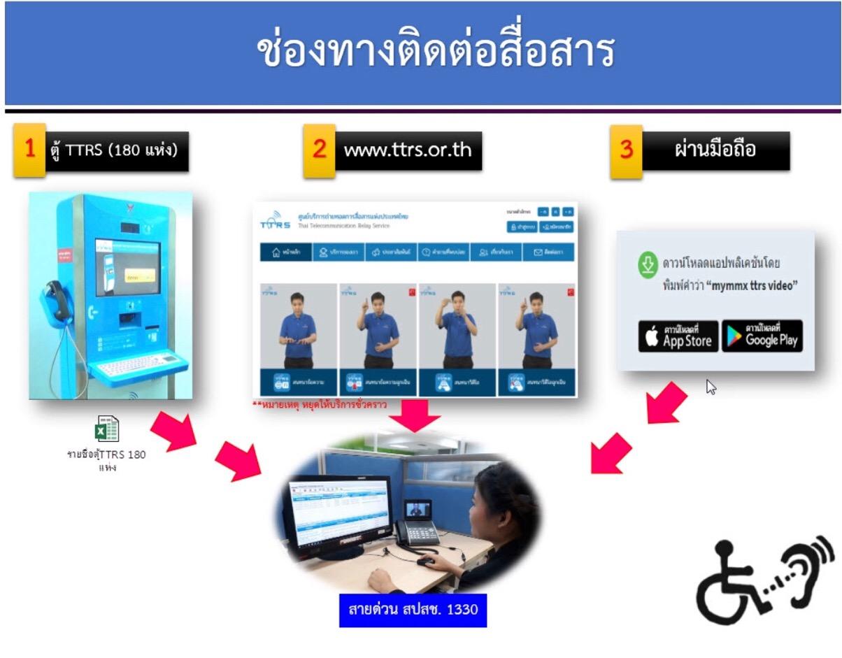 สปสช.-TTRS บริการล่ามเพื่อผู้พิการทางการได้ยิน ผ่านสายด่วน 1330