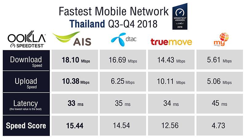 'Ookla Speedtest' การันตีเน็ตมือถือ เอไอเอส เร็วสุดในไทย