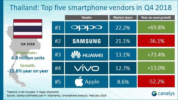 ยอดขายสมาร์ทโฟนไทยปี 2018 หดตัวเหลือ 19.2 ล้านเครื่อง