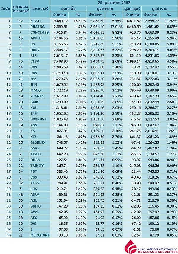 Broker ranking 20 Feb 2019