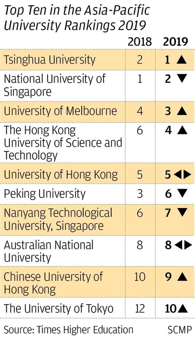 10 อันดับมหาวิทยาลัยชั้นนำ ภูมิภาคเอเชีย-แปซิฟิก 2019 โดย Times Higher Education.