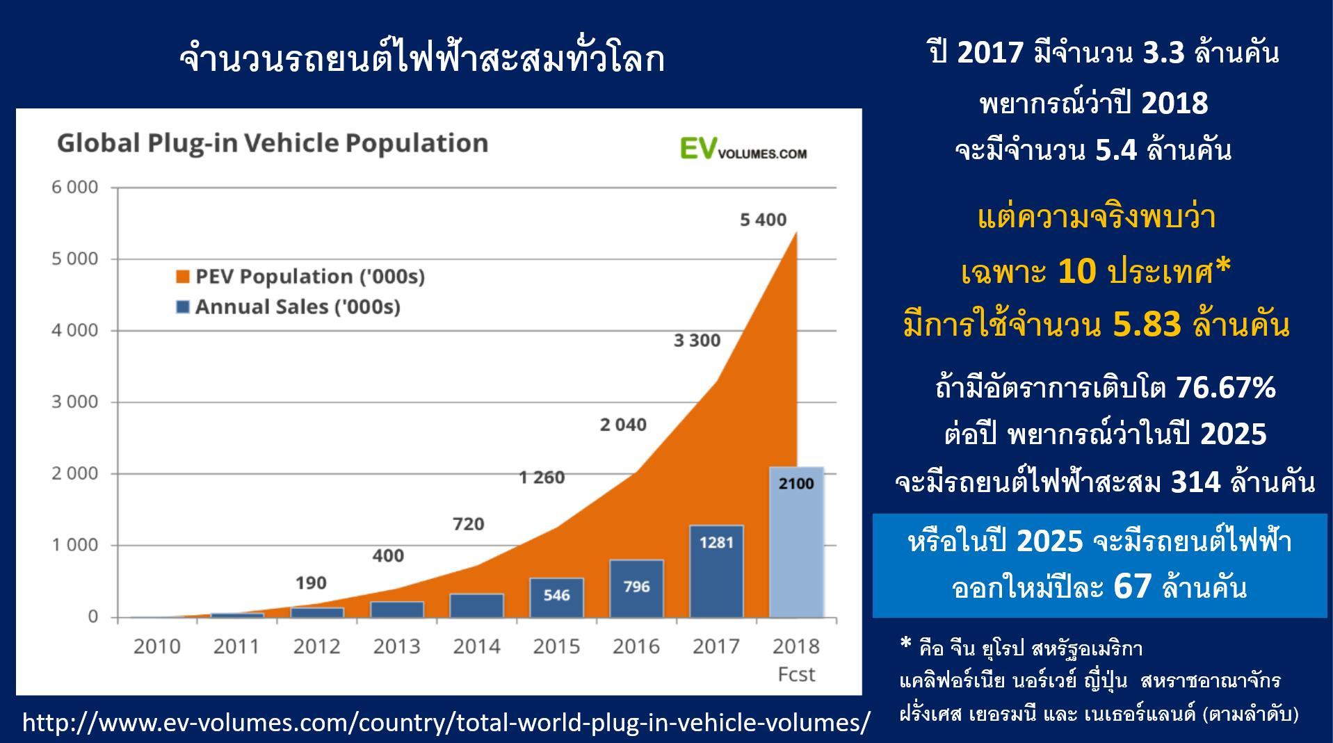 ฤาคนไทยจะได้ใช้รถยนต์ไฟฟ้าเป็นประเทศสุดท้ายของโลก?