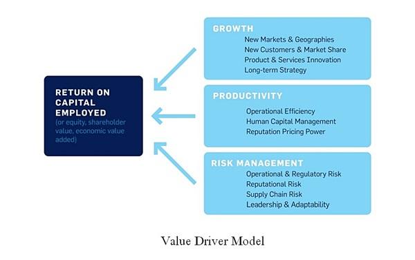 Value Driver Model