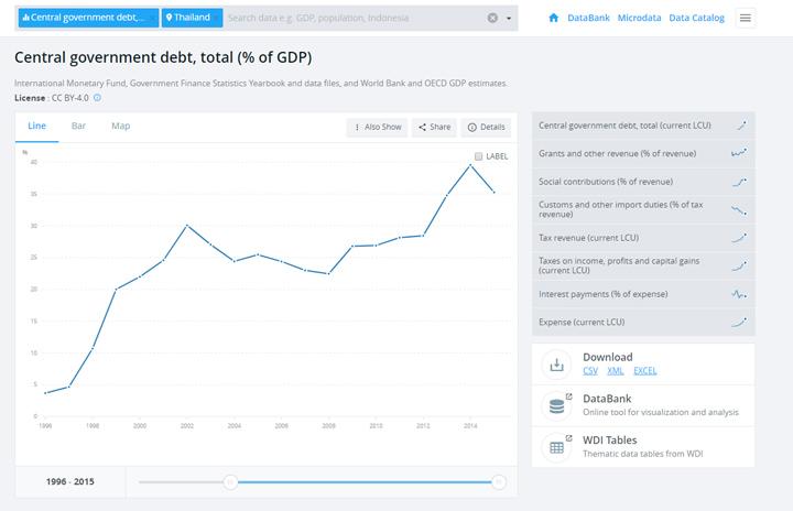 ที่มา World Bank Data