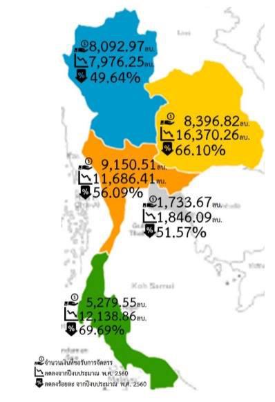 ไฟเขียวจังหวัด/กลุ่มจังหวัด โอนเปลี่ยนงบปี 62 รอบสอง 150 โครงการ 1 พันล. เบรกงบ 9 แสนย้ายเสาธงชาติ ศูนย์ราชการสระบุรี