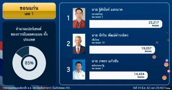 """นับคะแนนตอนทุ่มครึ่ง """"เพื่อไทย""""คะแนนนำที่ขอนแก่นมากถึง 8 เขต"""