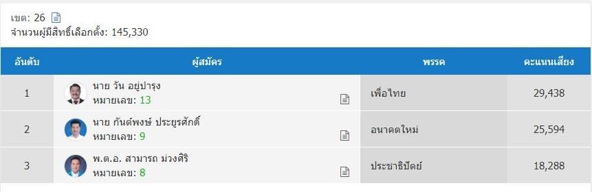 """ยืน 1 เขตบางบอน  """"วัน อยู่บำรุง""""  จากพรรคเพื่อไทย กทม. เขต 26"""