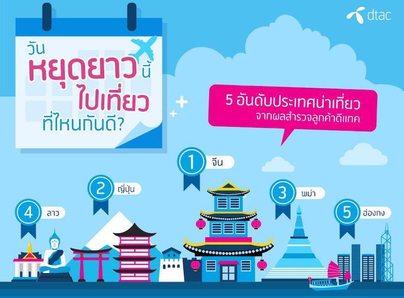 วันหยุดยาวนี้ ท่องเที่ยวทั่วโลก กับ SIM GO INTER จากดีแทค โฉมใหม่