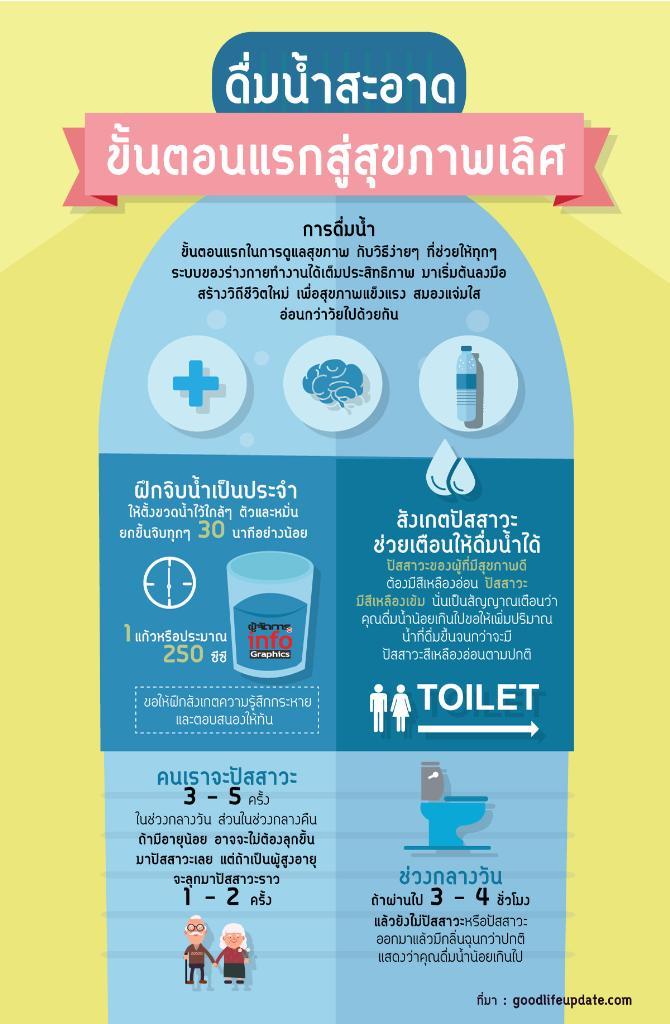 ดื่มน้ำ สะอาด ขั้นตอนแรกสู่สุขภาพเลิศ