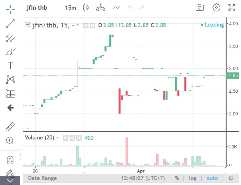 """""""เจ เวนเจอร์ส"""" งัดโปรฯ กระตุ้นตลาด ICO หวังปลุกชีพ JFINCOIN"""
