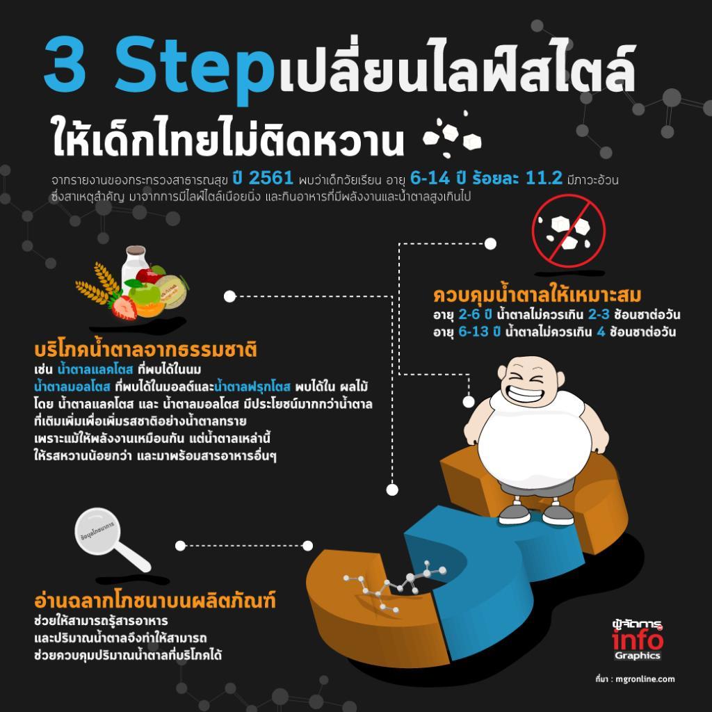 3 Step เปลี่ยนไลฟ์สไตล์ ให้เด็กไทยไม่ติดหวาน