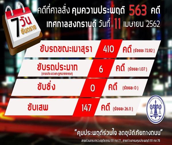 ประเดิมวันแรก ศาลสั่งคุมประพฤติ 563 คดี เมาแล้วขับมากสุด 410 คดี ติด EM 20 ราย