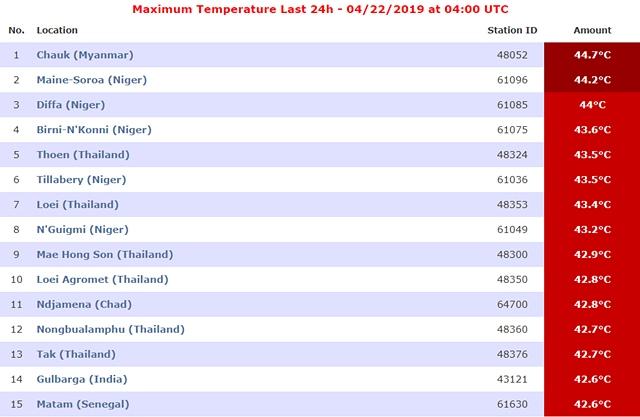 ภาพสถิติอุณหภูมิ จากเว็บ eldoradoweather.com