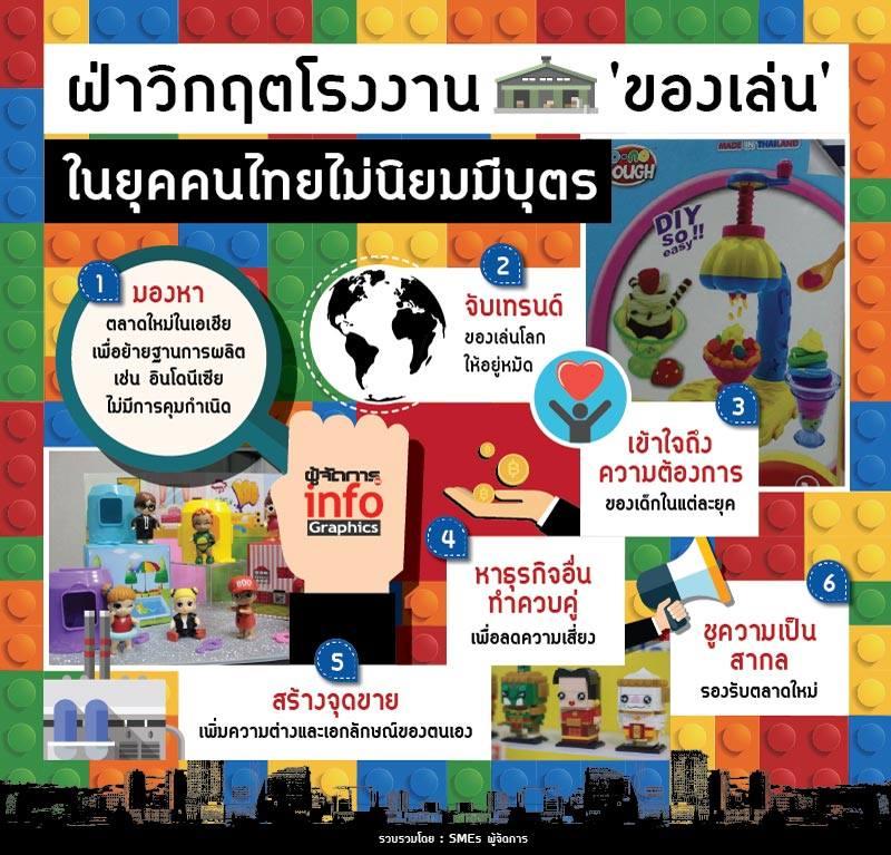 ฝ่าวิกฤตโรงงานของเล่น ในยุคที่คนไทยไม่นิยมมีบุตร