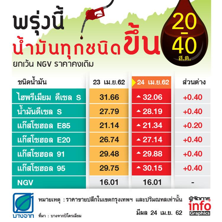 รีบเติม! พรุ่งนี้น้ำมันทุกชนิดขึ้น 20-40 สต. ยกเว้น NGV ราคาคงเดิม