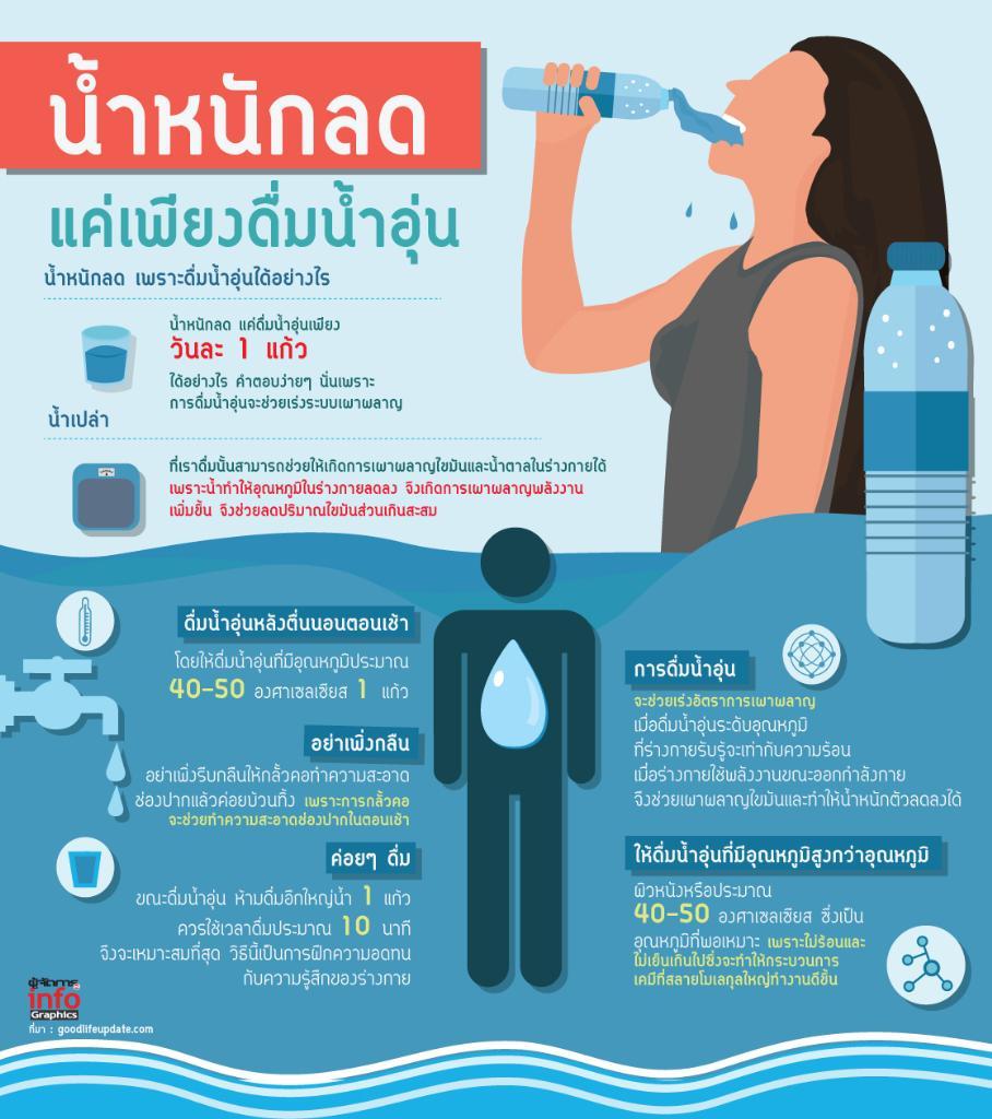 น้ำหนักลดแค่เพียงดื่มน้ำอุ่น