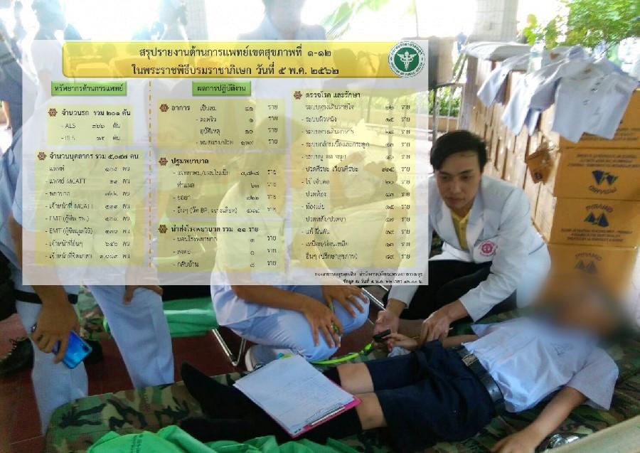 สธ.เผย ปชช.ร่วมพระราชพิธี ส่วนใหญ่มีอาการปวดหัว ให้บริการดูแลรักษาเต็มที่