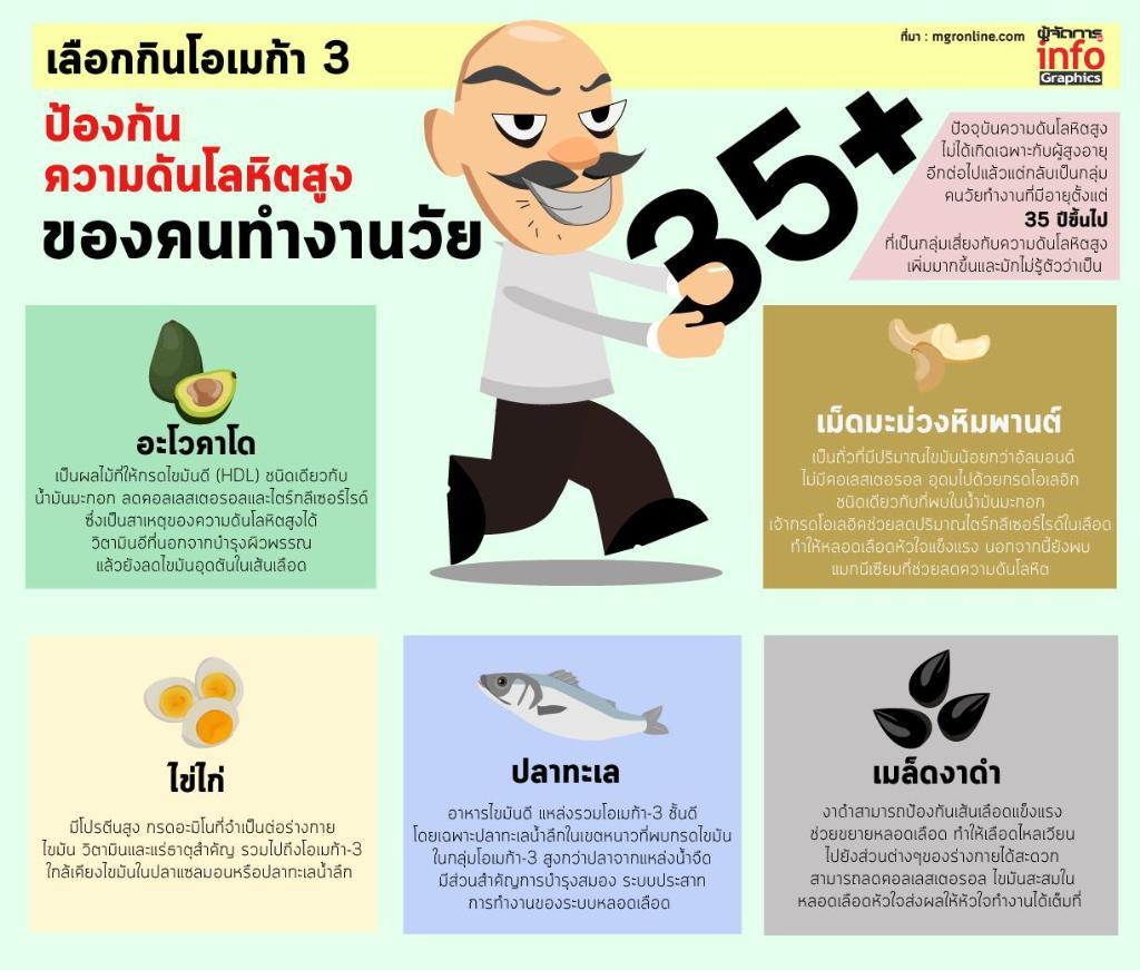 เลือกกินโอเมก้า 3 ป้องกันความดันโลหิตสูง ของคนทำงานวัย 35+