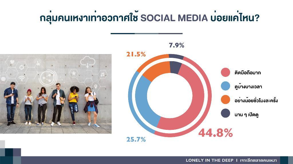 ตลาดบลูโอเชียนเทรนด์ใหม่ เจาะคนเหงาในไทยมากกว่า 26 ล้านคน