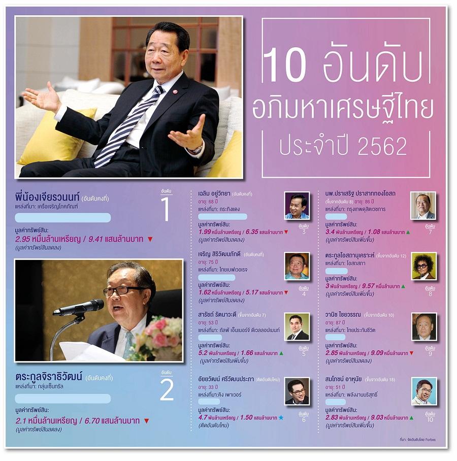 ความมั่งคั่งของ 50 อภิมหาเศรษฐีไทยสะดุด ทรัพย์สินลดลง