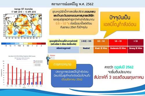 เอลนีโญกำลังอ่อนจ่อไทย ซ้ำเติมสถานการณ์น้ำของประเทศ