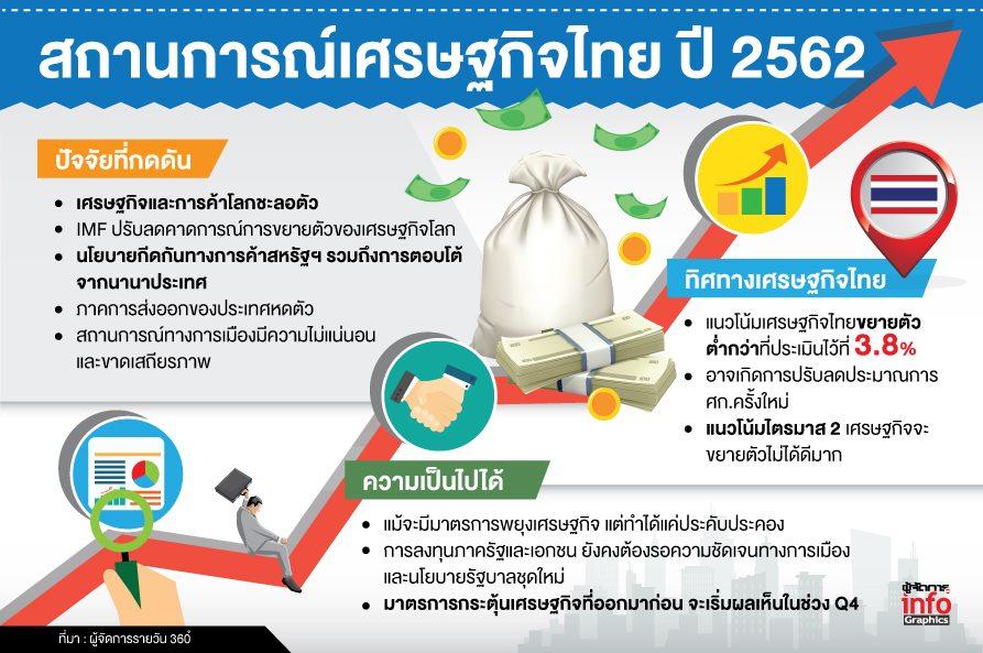 เศรษฐกิจไทยโต 4% แค่ฝันหวาน ภาครัฐ-เอกชน จ้องหั่นจีดีพีรอบใหม่