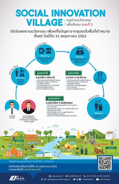 เอ็นไอเอเฟ้นหานวัตกรรมเพื่อสังคม ยกระดับ 3 หมู่บ้าน