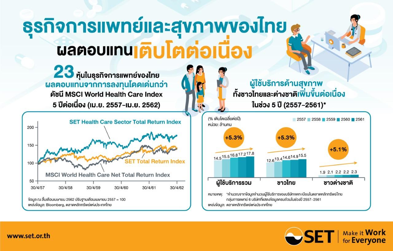 SET เผยลงทุนในธุรกิจการแพทย์ ผลตอบแทนโดดเด่น ดันไทยศูนย์กลางตลาดบริการสุขภาพโลก