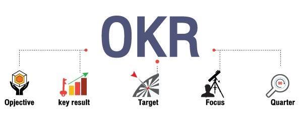 ทำไมคิดว่า OKR จะมาแทน KPI ใช้บริหารผลงานให้สมใจ / ดร.สุวัฒน์  ทองธนากุล