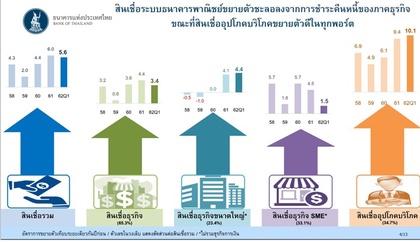 ธปท. เผยสินเชื่อระบบธนาคารพาณิชย์ Q1/62 ขยายตัว 5.6% ชะลอลงจากไตรมาสก่อน คาดทั้งปีโต 5-6%