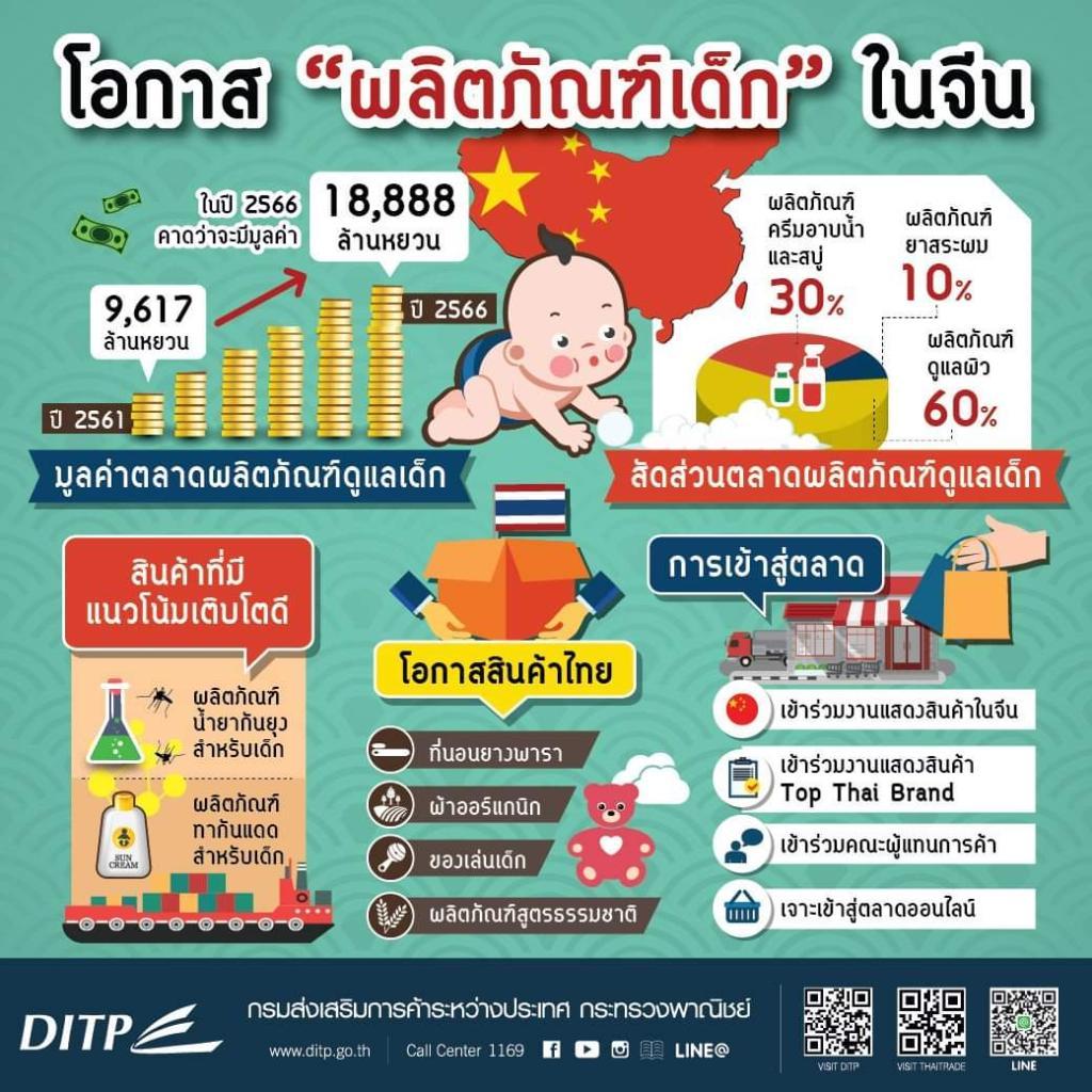 พาณิชย์  เผยสินค้าแม่และเด็กมาแรงในจีน  เตรียมแต่งตัวแบรนด์ไทยบุกตลาด