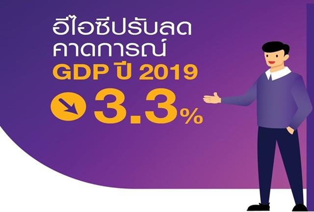 อีไอซีไทยพาณิชย์ปรับลดคาดการณ์เศรษฐกิจทั้งปีเหลือ 3.3%